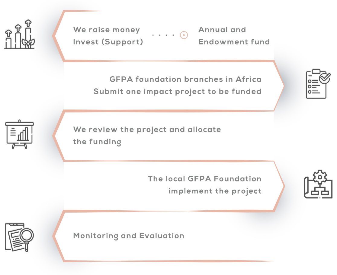 Global Fund Infographic